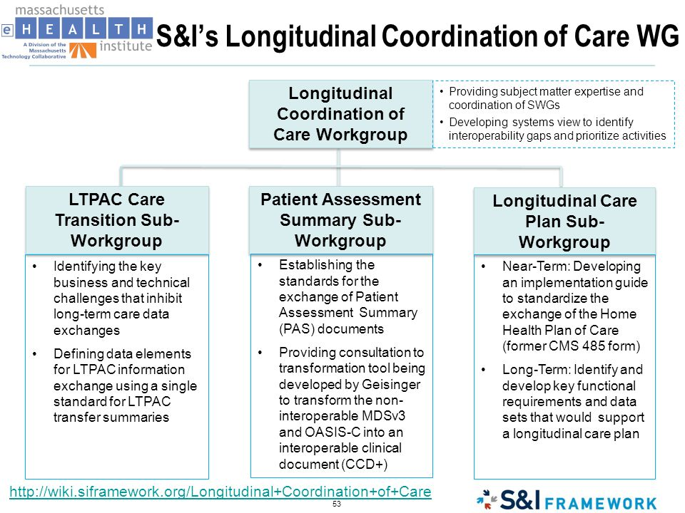 Original S&I ToC Use Case Scenario 1 - Provider to provider: User Story 1 - Hospital/ED to PCP Discharge Instructions Discharge Summary User Story 2 - Closed Loop Referral Consult Request Consult Summary Scenario 2 - Provider to patient: User Story 1 - Discharge Instructions and Discharge Summary to patients PHR User Story 2 - Closed Loop Referral where copies of Consult Request and Consult Summary are sent to patients PHR 54