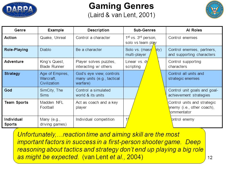 12 Gaming Genres (Laird & van Lent, 2001) Control units and strategic enemy (i.e., other coach), commentator Act as coach and a key player Madden NFL Football Team Sports Control enemy1 st vs.