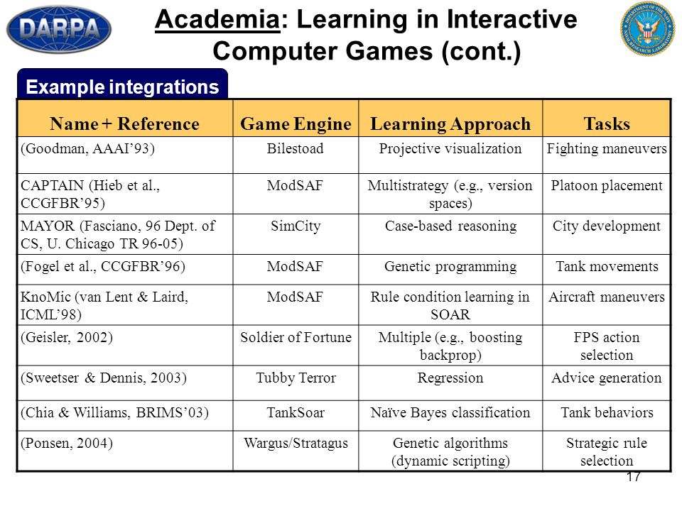 17 Example integrations Academia: Learning in Interactive Computer Games (cont.) Name + ReferenceGame EngineLearning ApproachTasks (Goodman, AAAI93)Bi