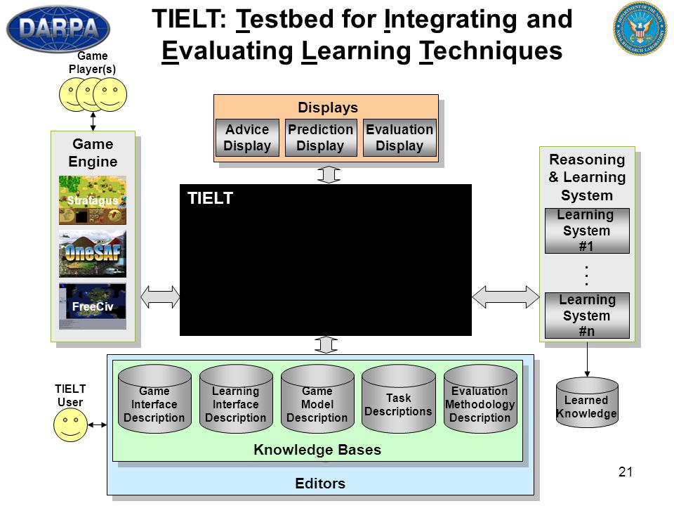 21 Editors TIELT User Reasoning & Learning System Reasoning & Learning System Learning System #1 Learning System #n... Knowledge Bases Game Model Desc