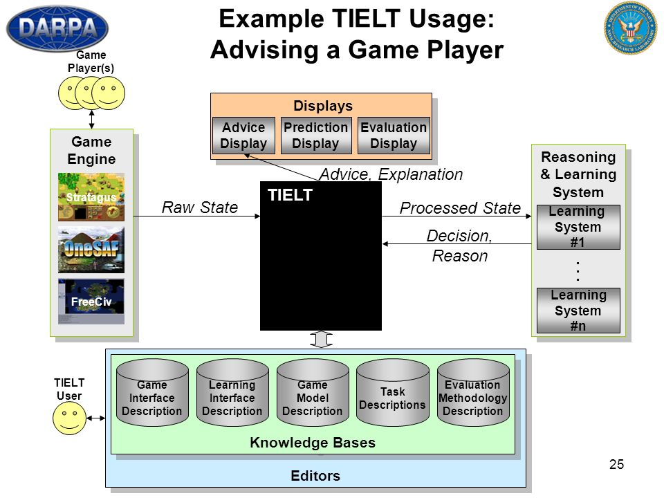 25 Editors TIELT User Reasoning & Learning System Reasoning & Learning System Learning System #1 Learning System #n... Knowledge Bases Game Model Desc