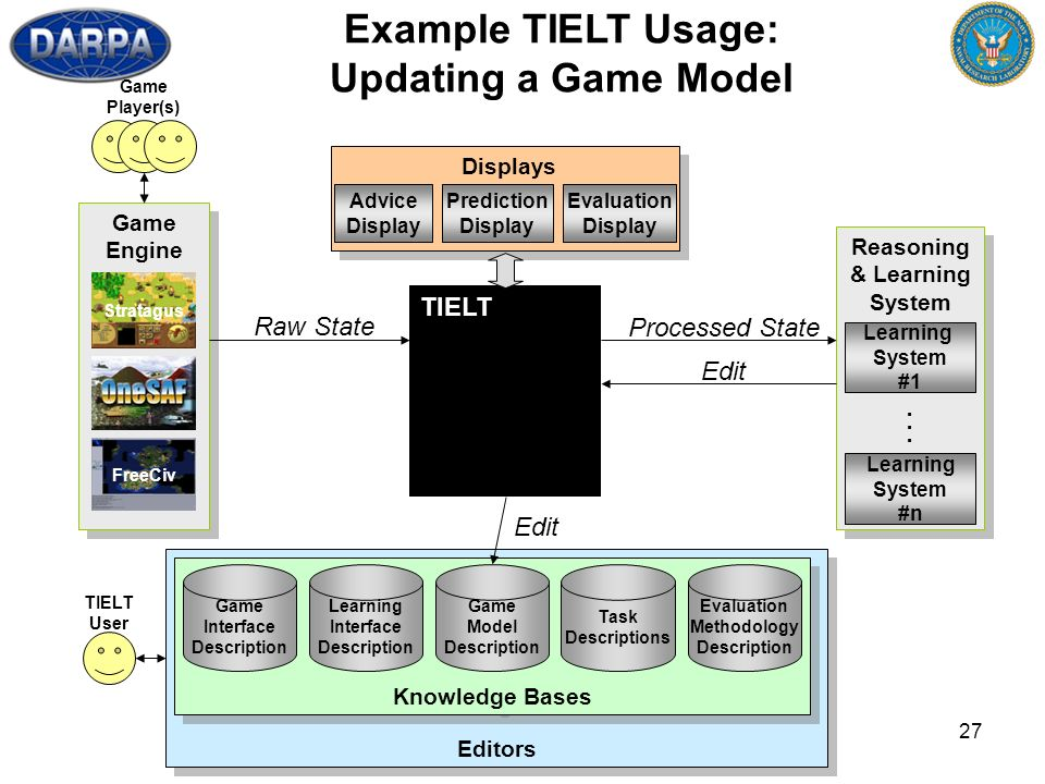 27 Editors TIELT User Reasoning & Learning System Reasoning & Learning System Learning System #1 Learning System #n...