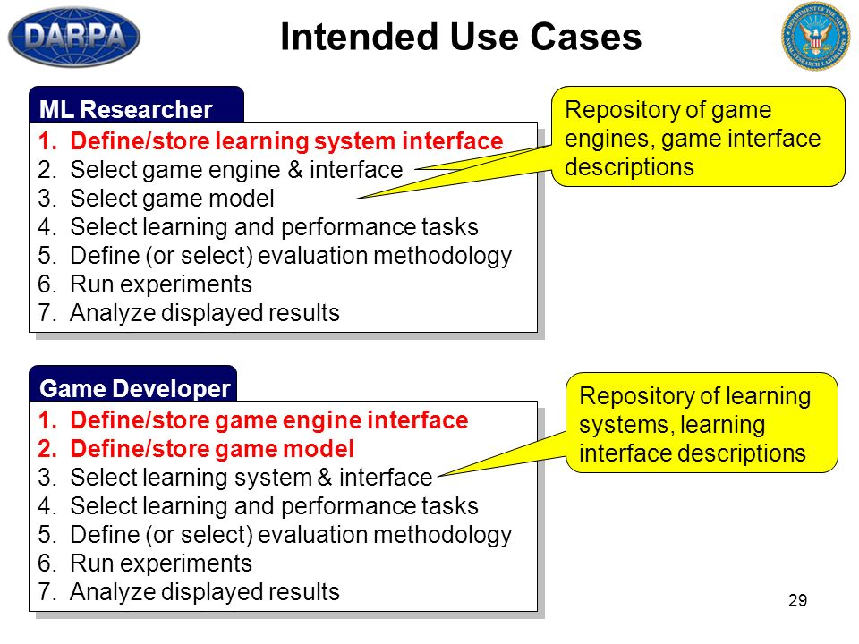 29 Game Developer Intended Use Cases 1.Define/store game engine interface 2.Define/store game model 3.Select learning system & interface 4.Select lear