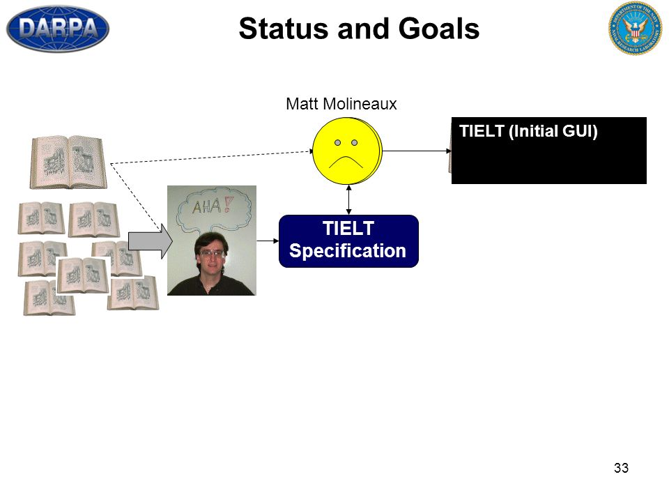 33 Status and Goals TIELT Specification TIELT (Initial GUI) Matt Molineaux