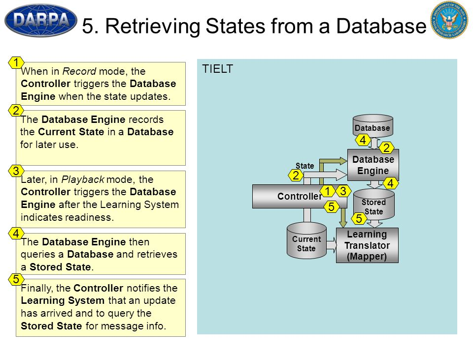46 TIELT When in Record mode, the Controller triggers the Database Engine when the state updates. 1 The Database Engine records the Current State in a