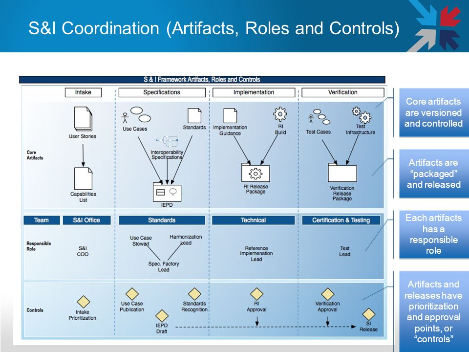 S&I Coordination (Artifacts, Roles and Controls) 2/11/2014 Core artifacts are versioned and controlled Artifacts are packaged and released Each artifa