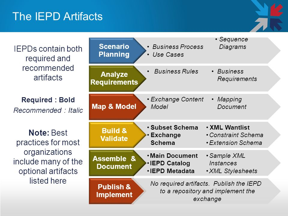 The IEPD Artifacts IEPDs contain both required and recommended artifacts Required : Bold Recommended : Italic Note: Best practices for most organizati