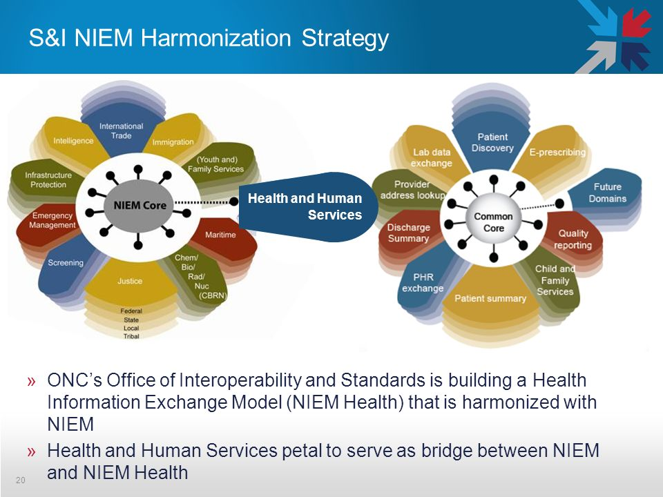 S&I NIEM Harmonization Strategy »ONCs Office of Interoperability and Standards is building a Health Information Exchange Model (NIEM Health) that is harmonized with NIEM »Health and Human Services petal to serve as bridge between NIEM and NIEM Health 20 Human Services Health and Human Services