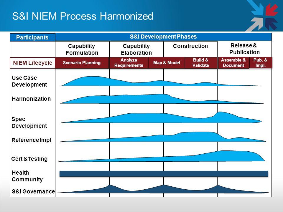Capability Elaboration Capability Formulation Construction Release & Publication Use Case Development Spec Development Harmonization Reference Impl Ce