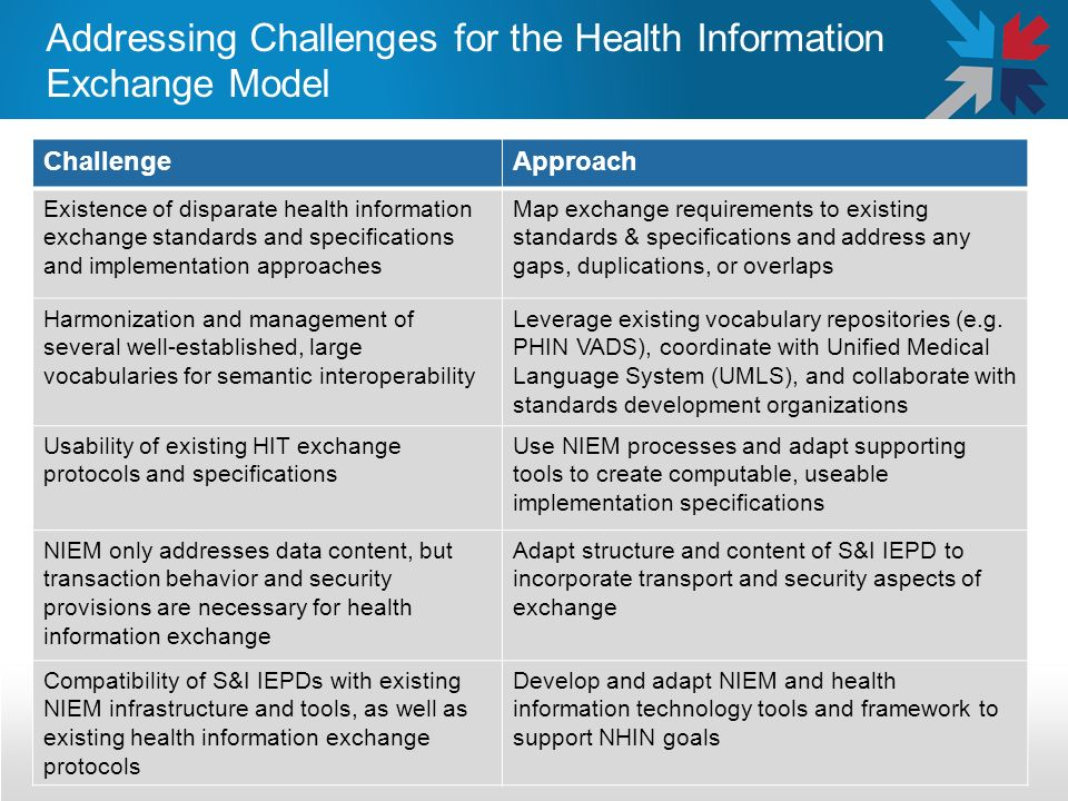 Addressing Challenges for the Health Information Exchange Model ChallengeApproach Existence of disparate health information exchange standards and specifications and implementation approaches Map exchange requirements to existing standards & specifications and address any gaps, duplications, or overlaps Harmonization and management of several well-established, large vocabularies for semantic interoperability Leverage existing vocabulary repositories (e.g.