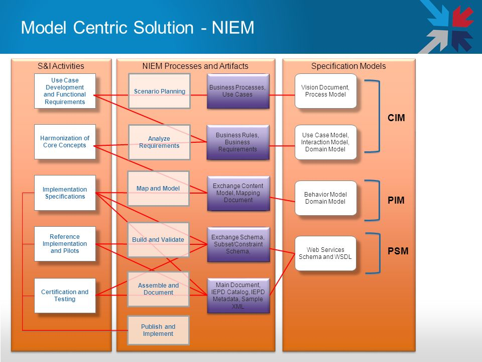 Specification Models NIEM Processes and Artifacts S&I Activities Harmonization of Core Concepts Implementation Specifications Reference Implementation and Pilots Business Processes, Use Cases Business Rules, Business Requirements Exchange Content Model, Mapping Document Exchange Schema, Subset/Constraint Schema, Main Document, IEPD Catalog, IEPD Metadata, Sample XML Vision Document, Process Model Use Case Model, Interaction Model, Domain Model Behavior Model Domain Model Web Services Schema and WSDL Use Case Development and Functional Requirements Certification and Testing CIM PIM PSM Scenario Planning Analyze Requirements Map and Model Publish and Implement Build and Validate Assemble and Document Model Centric Solution - NIEM