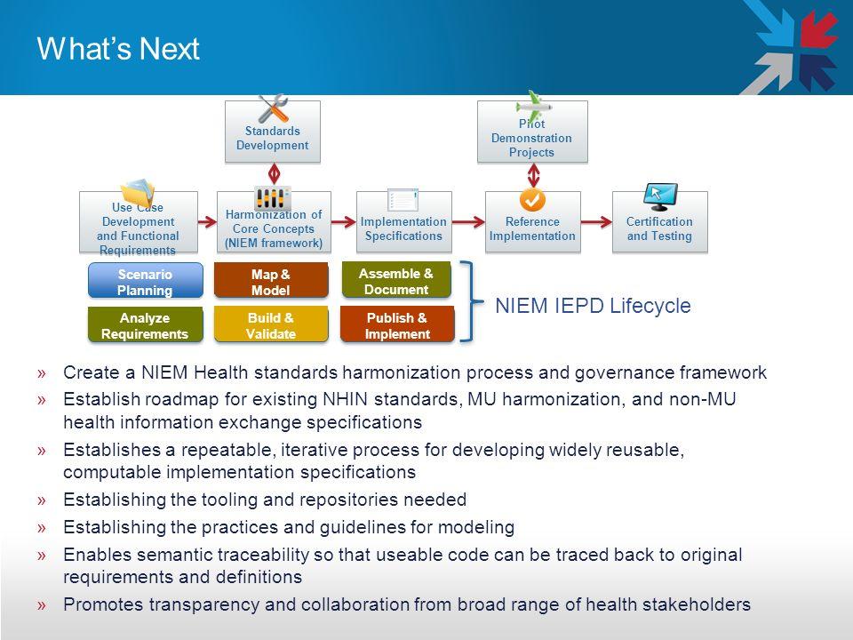 Whats Next »Create a NIEM Health standards harmonization process and governance framework »Establish roadmap for existing NHIN standards, MU harmoniza