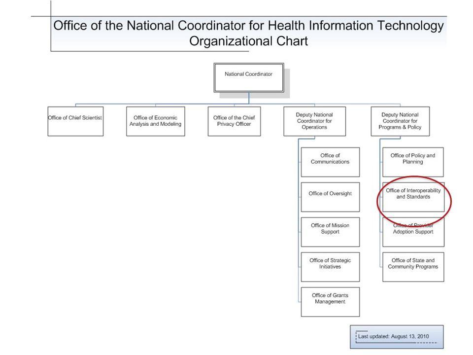 ONC Organizational Chart 2/11/2014