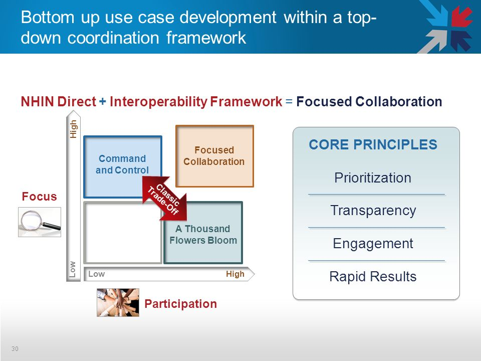 Bottom up use case development within a top- down coordination framework 30 NHIN Direct + Interoperability Framework = Focused Collaboration CORE PRINCIPLES Prioritization Transparency Engagement Rapid Results Focused Collaboration A Thousand Flowers Bloom Command and Control LowHigh Participation Classic Trade-Off Low High Focus