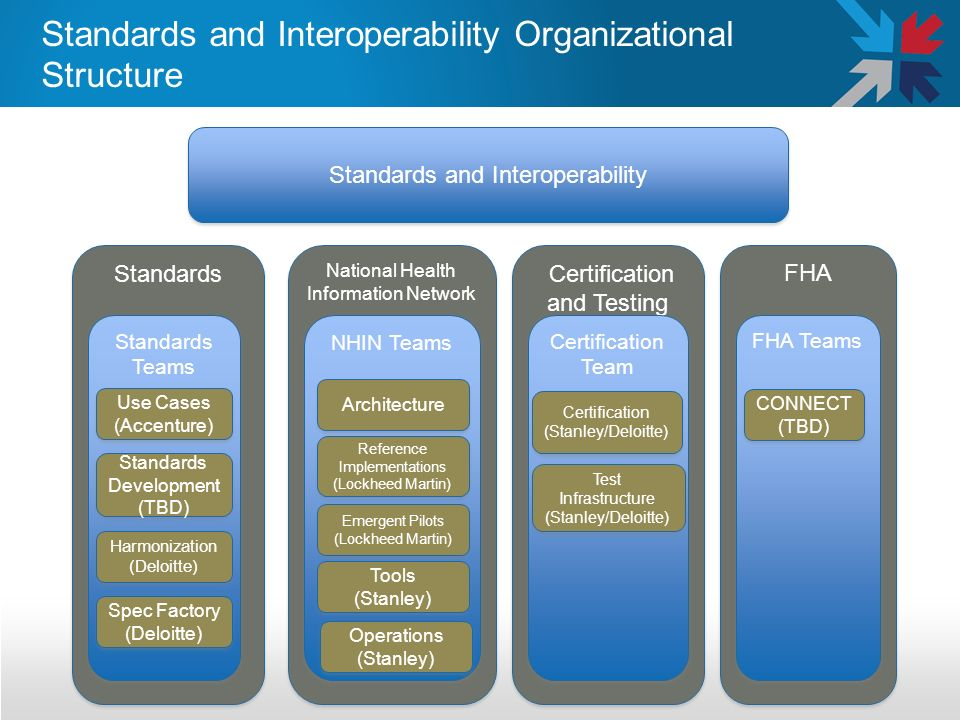 Standards and Interoperability Organizational Structure Standards and Interoperability Standards National Health Information Network Certification and