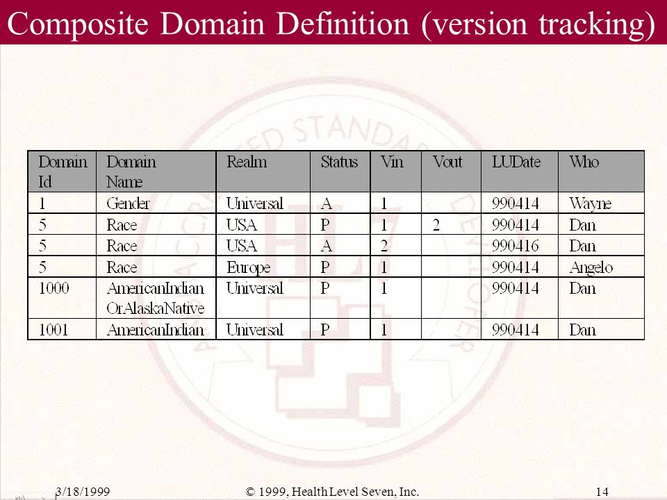3/18/199913© 1999, Health Level Seven, Inc. Composite Domain Definition Table (content)