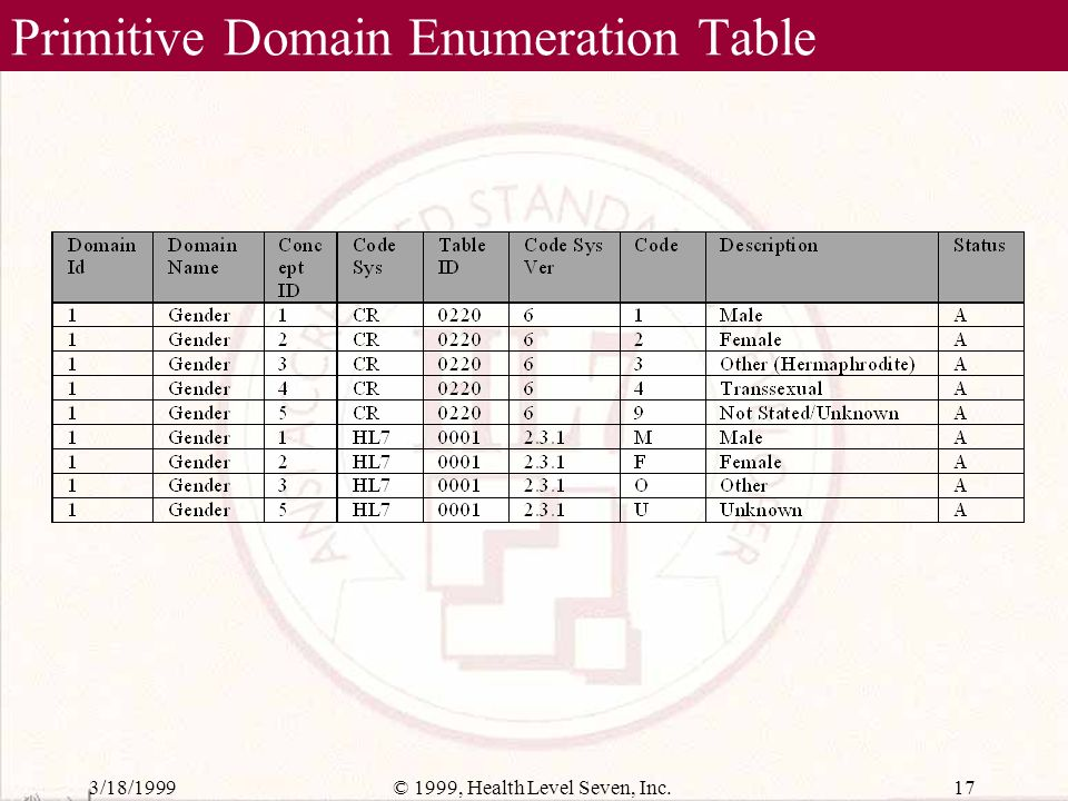 3/18/199916© 1999, Health Level Seven, Inc. Primitive Domain Definition Table