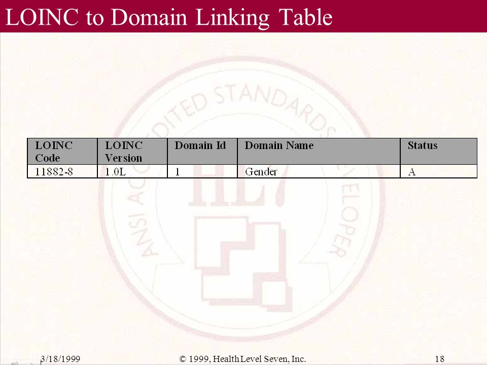 3/18/199917© 1999, Health Level Seven, Inc. Primitive Domain Enumeration Table