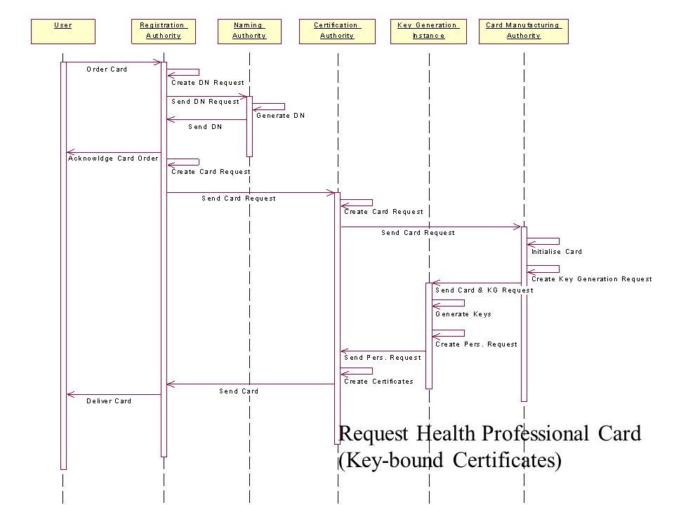Request Health Professional Card (Key-bound Certificates)