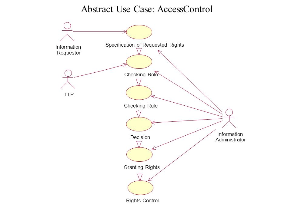 Abstract Use Case: AccessControl Information Administrator Information Requestor TTP Specification of Requested Rights Checking Role Checking Rule Dec