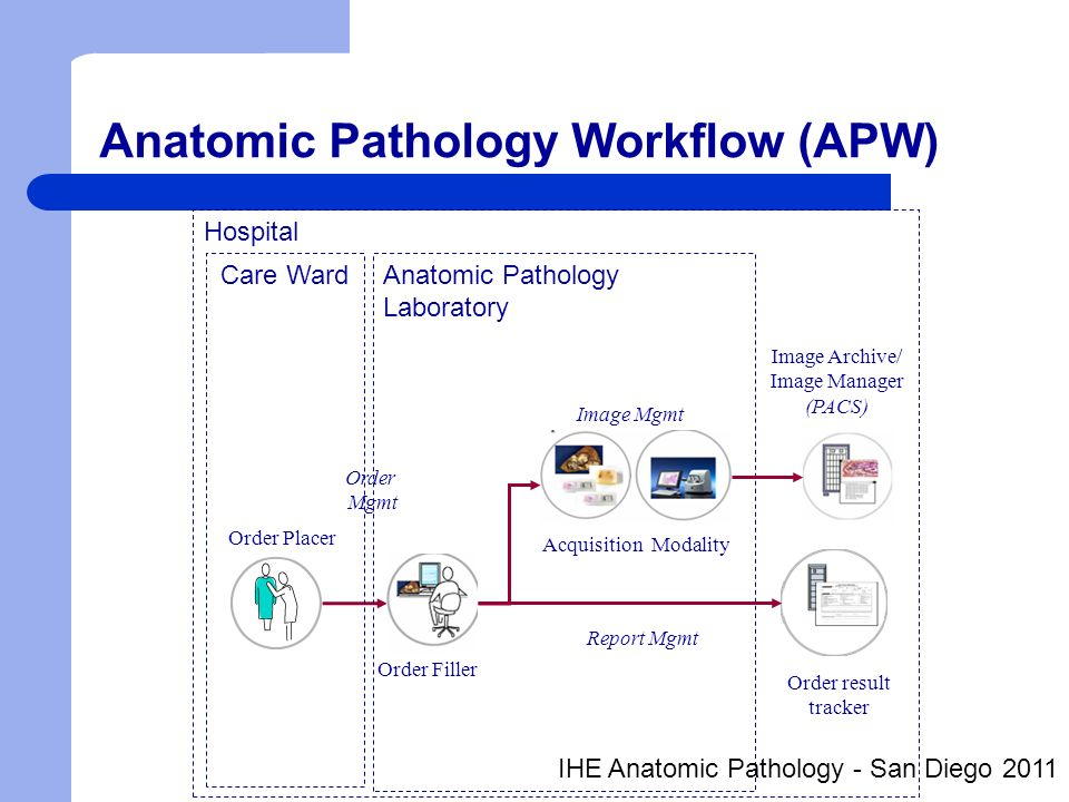 Modality Work list Requested procedures & procedure steps Order : AP examination of Breast biopsy – Requested procedure Procedure step: scanning Slide DP07110-A-5-1 Worklist (attributes of the imaging subject) – List of requested procedures (patient/study level) – List of procedure steps (specimen/series level) Order : Mammography – Requested (imaging) procedure : mammography Worklist (attributes of the imaging subjec ) – List of requested procedures (patient/study level) IHE Anatomic Pathology - San Diego 2011