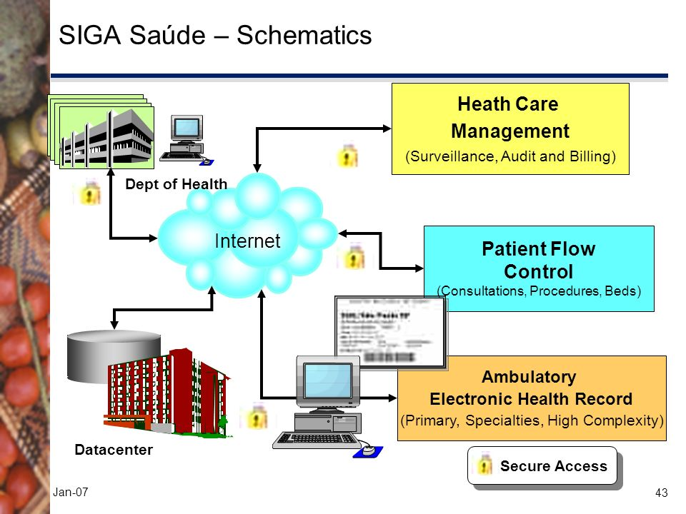 43 Jan-07 SIGA Saúde – Schematics Ambulatory Electronic Health Record (Primary, Specialties, High Complexity) Patient Flow Control (Consultations, Procedures, Beds) Heath Care Management (Surveillance, Audit and Billing) Internet SMS-SP Dept of Health Secure Access Datacenter