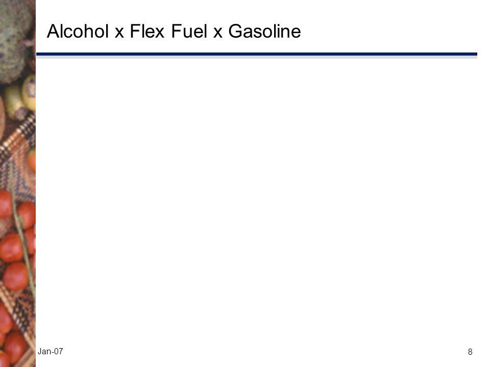 8 Jan-07 Alcohol x Flex Fuel x Gasoline