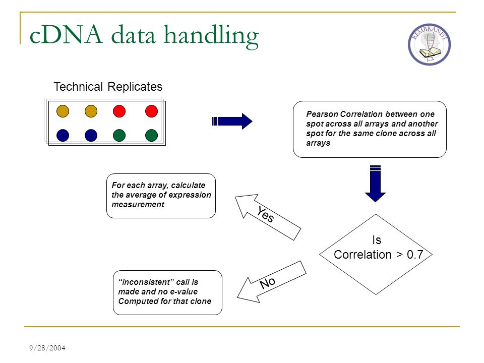 9/28/2004 cDNA data handling Technical Replicates Pearson Correlation between one spot across all arrays and another spot for the same clone across all arrays Is Correlation > 0.7 Yes No For each array, calculate the average of expression measurement inconsistent call is made and no e-value Computed for that clone