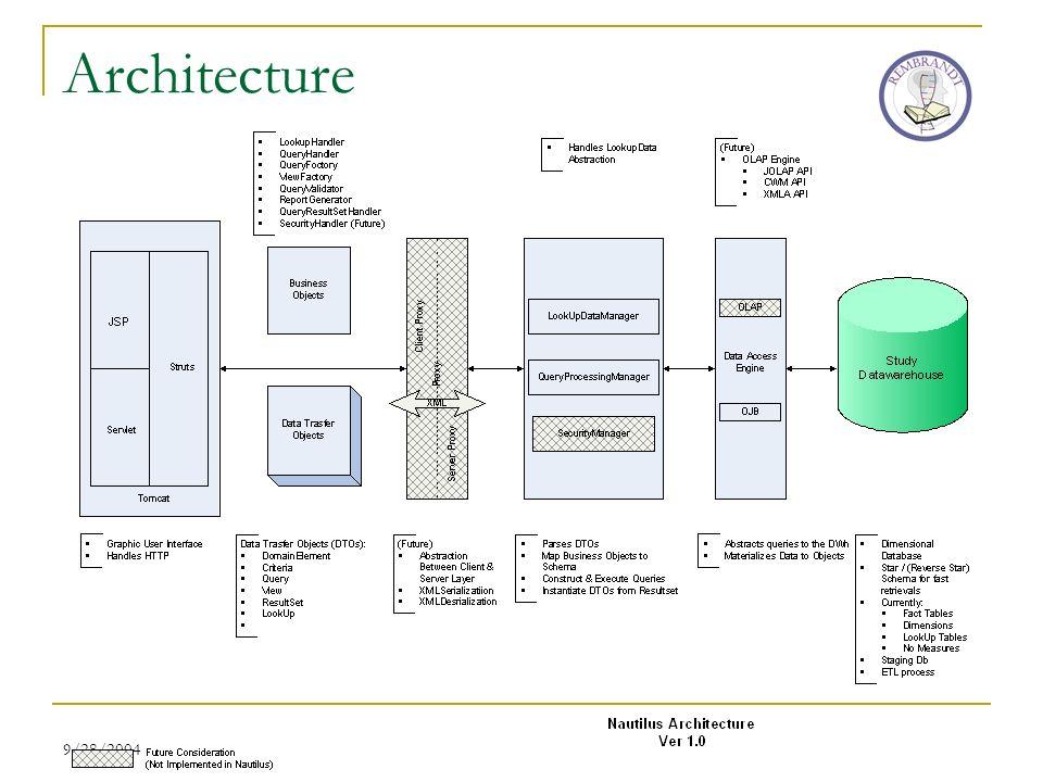 9/28/2004 Architecture