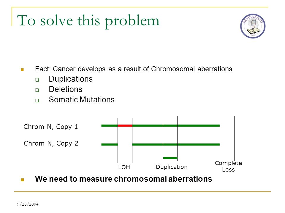 9/28/2004 Fact: Cancer develops as a result of Chromosomal aberrations Duplications Deletions Somatic Mutations We need to measure chromosomal aberrat