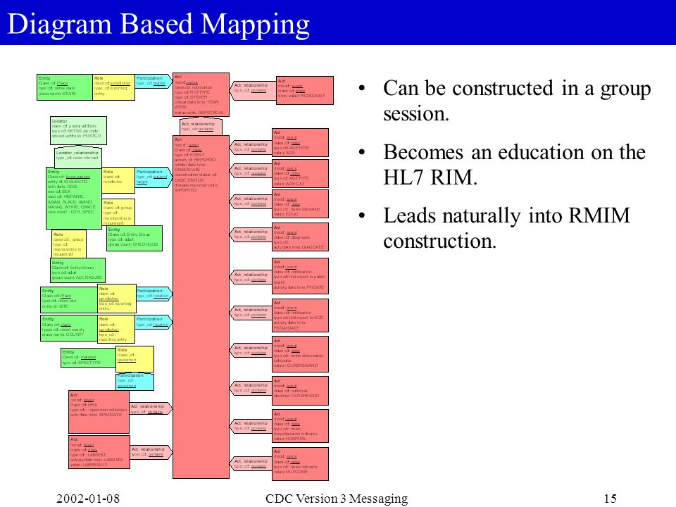 2002-01-0815CDC Version 3 Messaging Diagram Based Mapping Can be constructed in a group session. Becomes an education on the HL7 RIM. Leads naturally