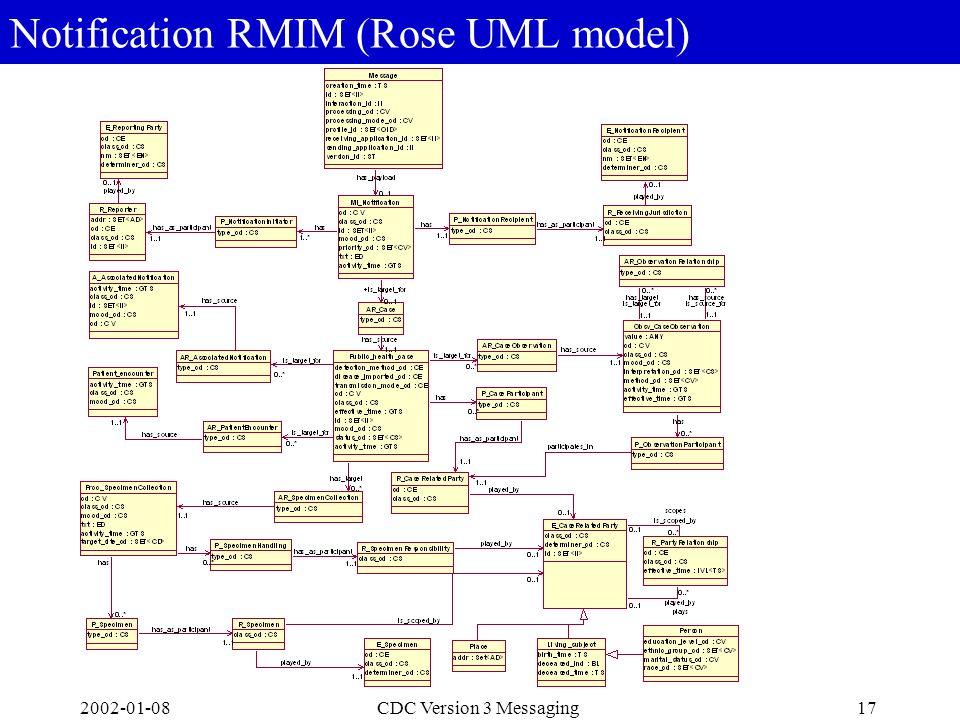 2002-01-0817CDC Version 3 Messaging Notification RMIM (Rose UML model)