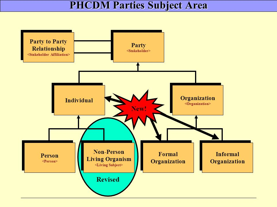 Revised Party to Party Relationship Party to Party Relationship PHCDM Parties Subject Area Party Party Individual Non-Person Living Organism Non-Person Living Organism Person Person Formal Organization Formal Organization Informal Organization Informal Organization Organization New!
