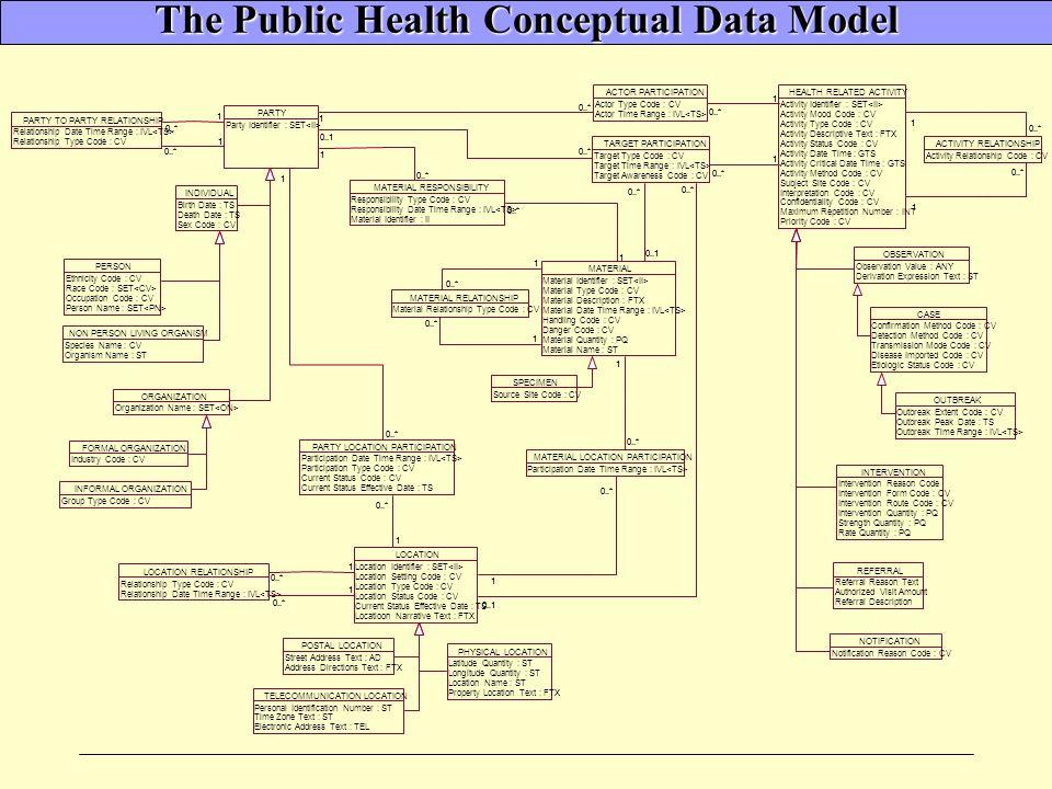 The Public Health Conceptual Data Model