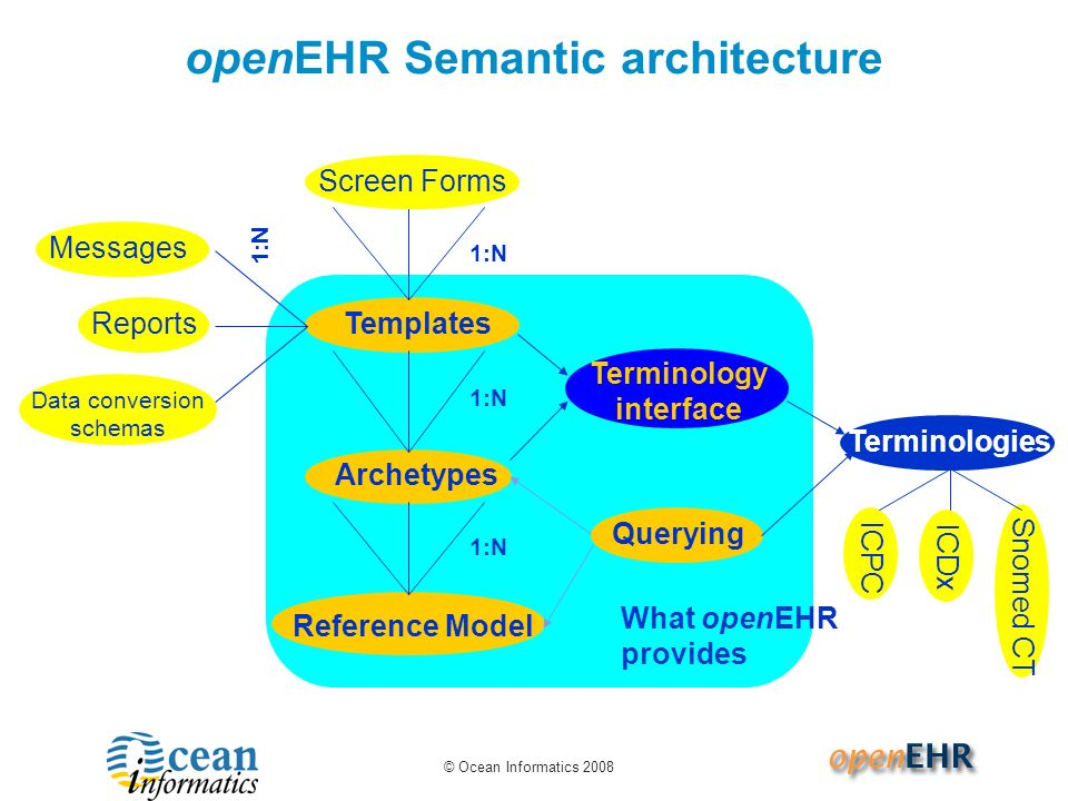 © Ocean Informatics 2008 What openEHR provides openEHR Semantic architecture 1:N Templates 1:N Reference Model Archetypes 1:N Terminology interface Me