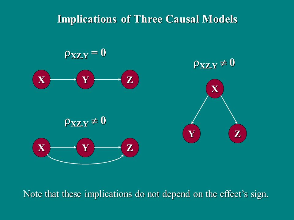 Implications of Three Causal Models XYZ XYZ X YZ XZ.Y = 0 XZ.Y = 0 XZ.Y 0 XZ.Y 0 Note that these implications do not depend on the effects sign.