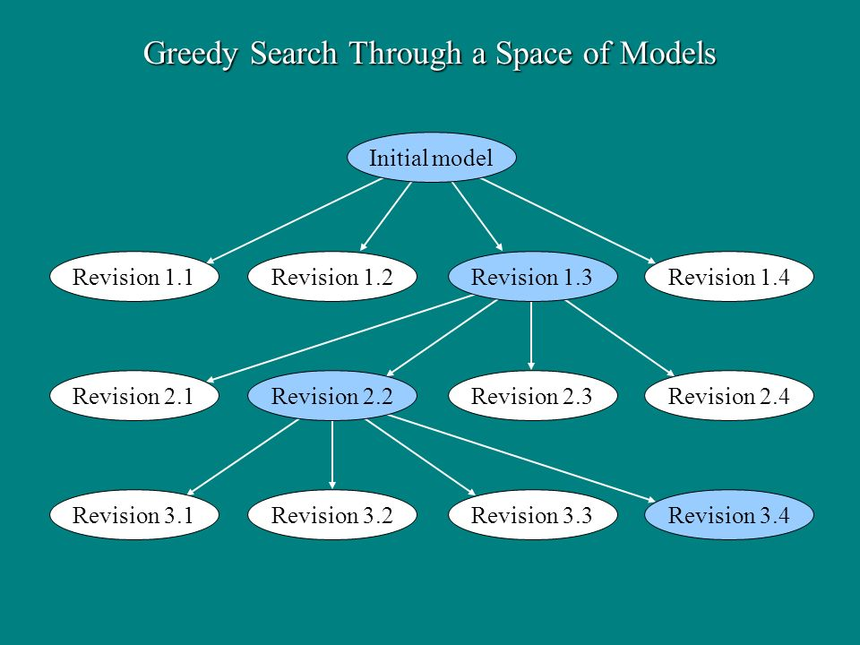 Greedy Search Through a Space of Models Initial model Revision 1.1Revision 1.2Revision 1.3Revision 1.4 Revision 2.1Revision 2.2Revision 2.3Revision 2.4 Revision 3.1Revision 3.2Revision 3.3Revision 3.4