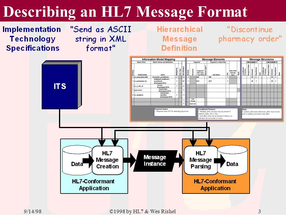 9/14/982©1998 by HL7 & Wes Rishel Sending an HL7 Message