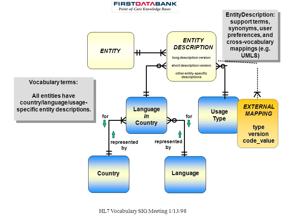 HL7 Vocabulary SIG Meeting 1/13/98 for ENTITY for ENTITY DESCRIPTION LanguageinCountry represented by represented by Country Language Usage Type long
