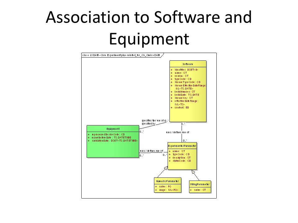 Association to Software and Equipment
