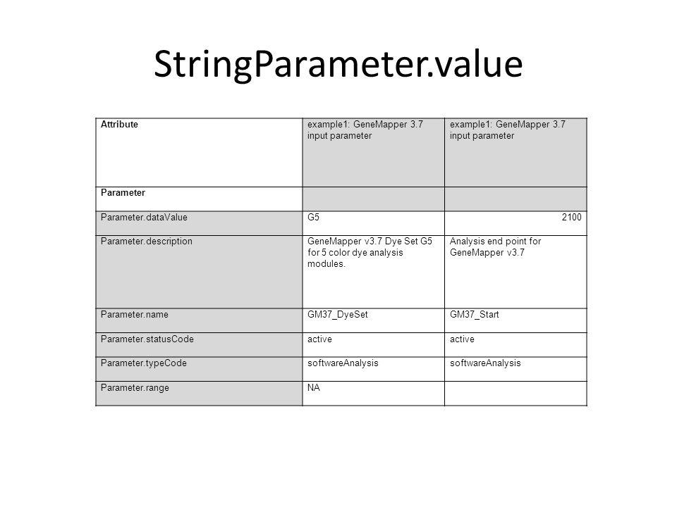 StringParameter.value Attributeexample1: GeneMapper 3.7 input parameter Parameter Parameter.dataValueG52100 Parameter.descriptionGeneMapper v3.7 Dye Set G5 for 5 color dye analysis modules.