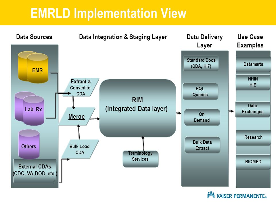EMRLD Implementation View EMR Lab, Rx External CDAs (CDC, VA,DOD, etc.) RIM (Integrated Data layer) Extract & Convert to CDA Merge Bulk Load CDA Standard Docs (CDA, Hl7) HQL Queries On Demand Bulk Data Extract Terminology Services Data Integration & Staging LayerData Delivery Layer Datamarts Data Exchanges NHIN HIE BIOMED Use Case Examples Others Research Data Sources