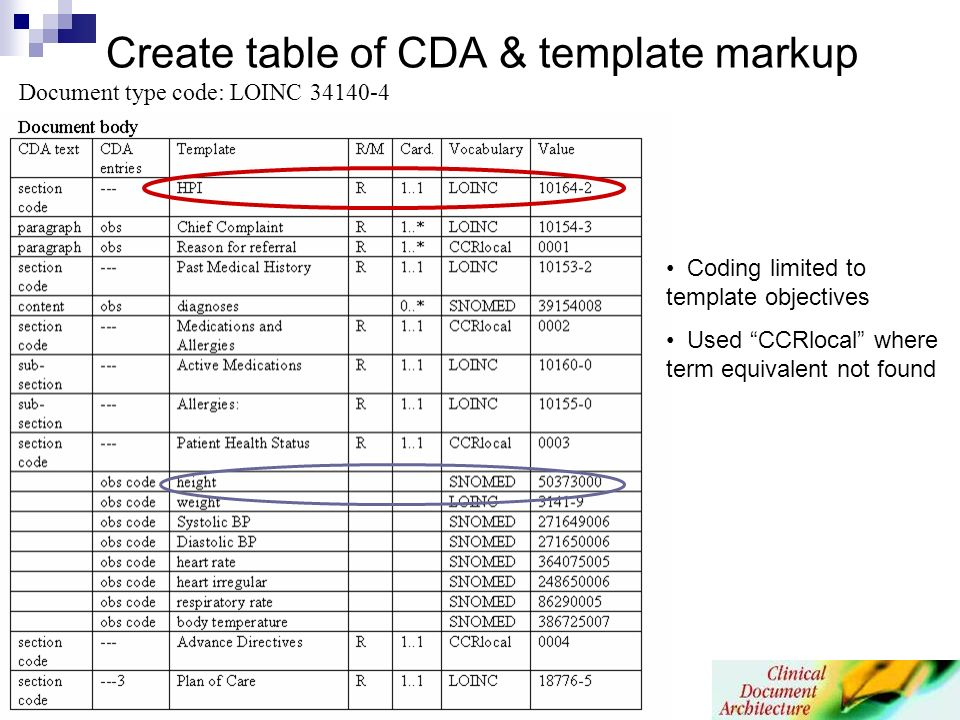 Create table of CDA & template markup Document type code: LOINC Coding limited to template objectives Used CCRlocal where term equivalent not found