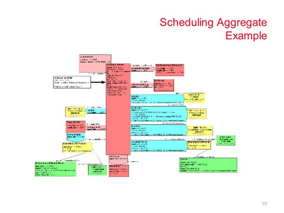 Patient Dashboard Example Use Case 9 Schedule a patient visit – Find Patient (Query Model) – View Calendar (Query Model) – Patient assigned time slot