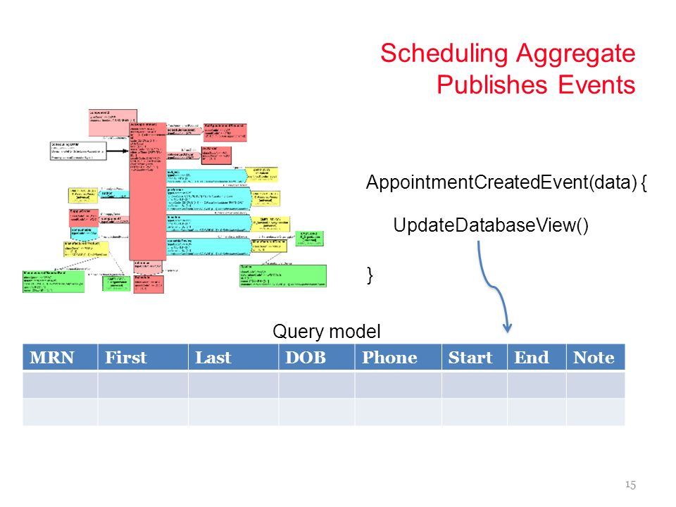 14 Scheduling Aggregate Appended IDNameVersionData 1Schedule1.2 2Schedule1.2 3Schedule1.2 CreateAppointmentCommand(data) Event Store