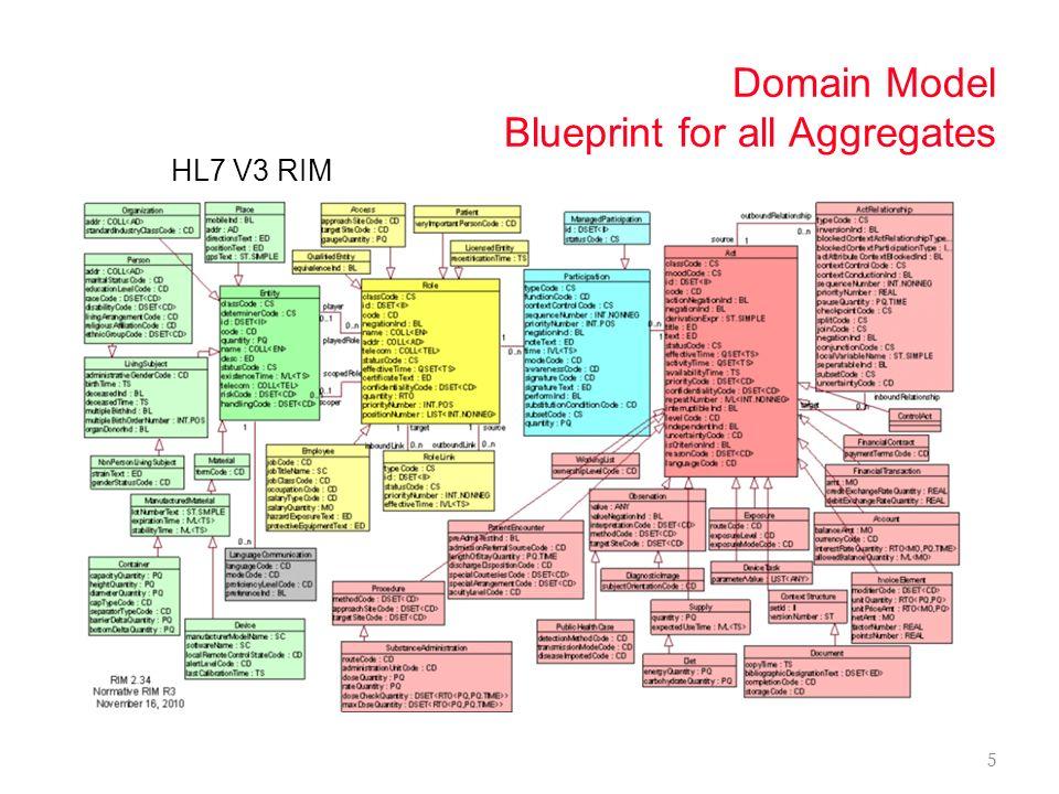 DDD and Event Sourcing 4 Domain Driven Design – Object Oriented Model – Business needs & language captured – HL7 v3 RIM benefits Design done! – the ha