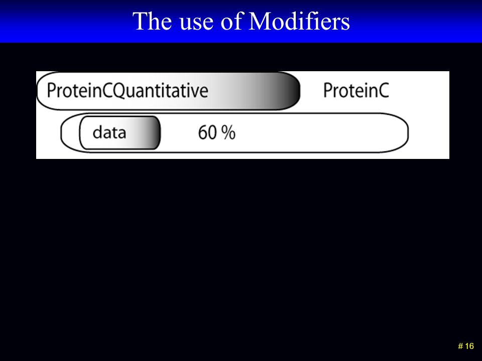 # 16 The use of Modifiers