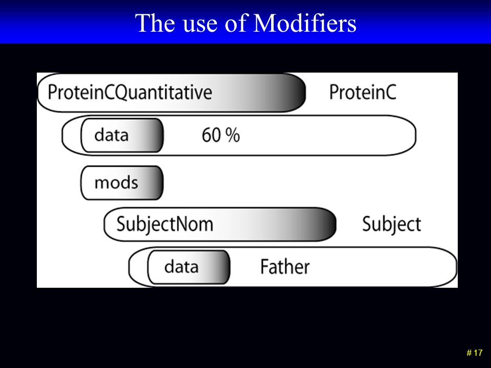 # 17 The use of Modifiers