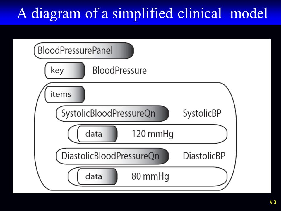 # 3 A diagram of a simplified clinical model