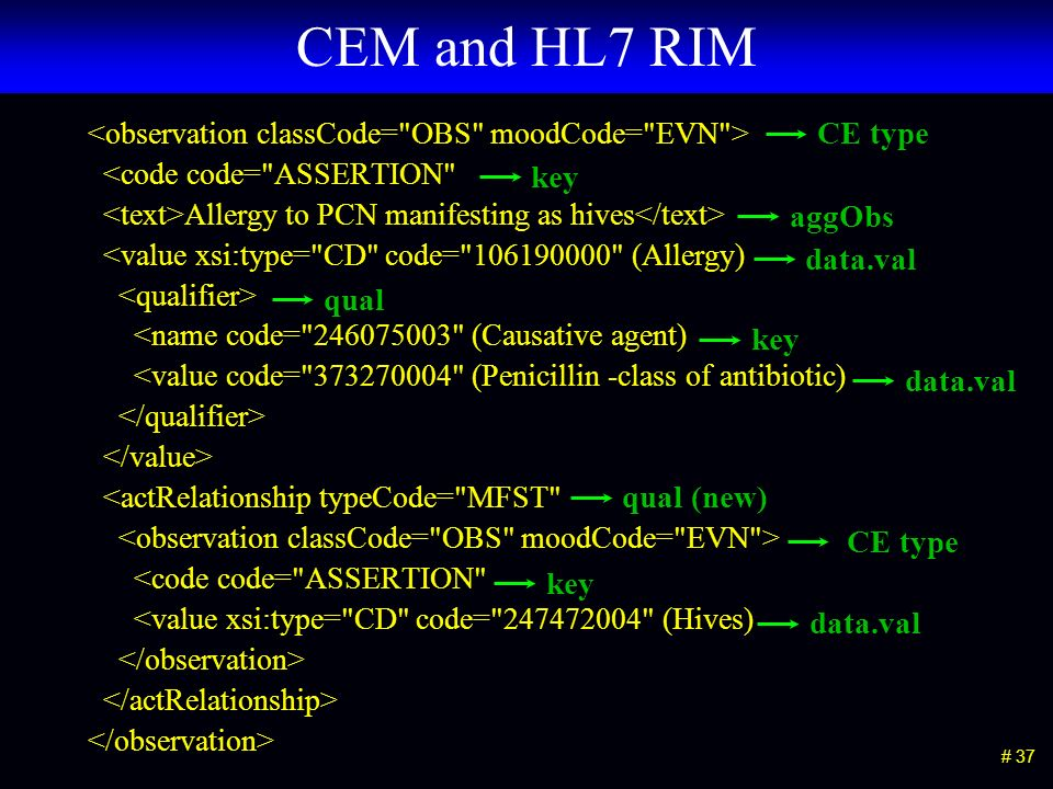 # 37 CEM and HL7 RIM <code code= ASSERTION Allergy to PCN manifesting as hives <value xsi:type= CD code= 106190000 (Allergy) <name code= 246075003 (Causative agent) <value code= 373270004 (Penicillin -class of antibiotic) <actRelationship typeCode= MFST <code code= ASSERTION <value xsi:type= CD code= 247472004 (Hives) CE type key data.val qual key data.val qual (new) CE type key data.val aggObs